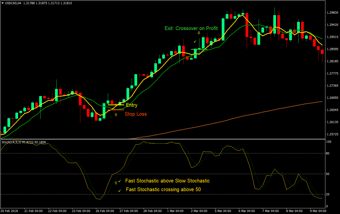 Confirmed Crossover Forex Trading Strategy | Forex MT4 Indicators