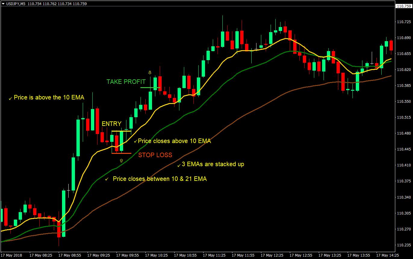 Forex trading strategy indicators