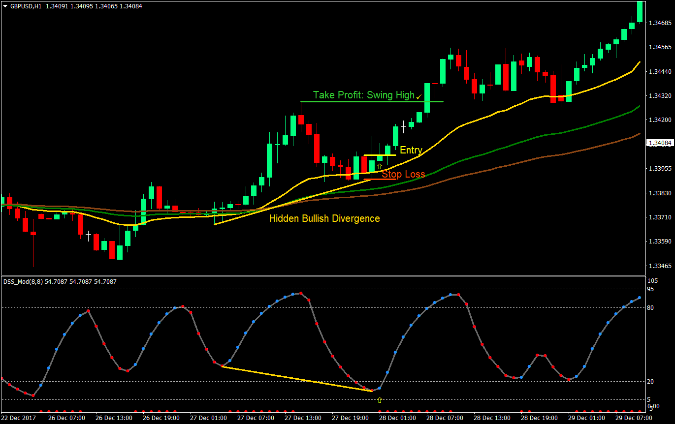 DSS Divergence Forex Trading Strategy | Forex MT4 Indicators
