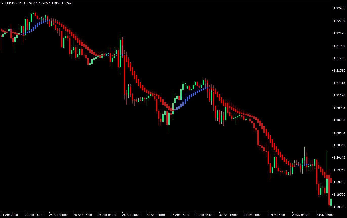 Dual Heiken Ashi Forex Trading Strategy   Forex MT4 Indicators