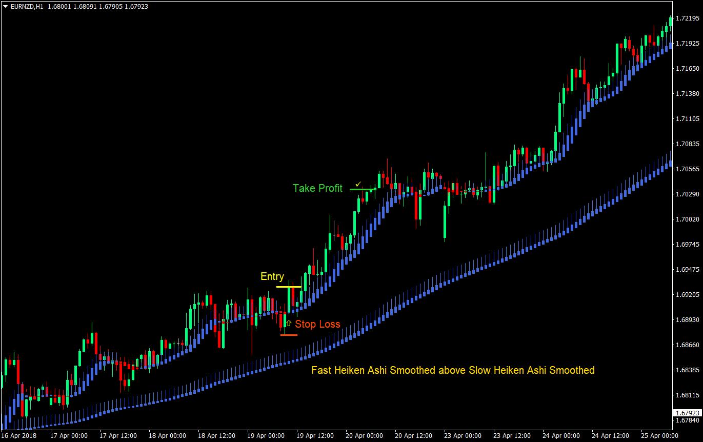 Dual Heiken Ashi Forex Trading Strategy | Forex MT4 Indicators