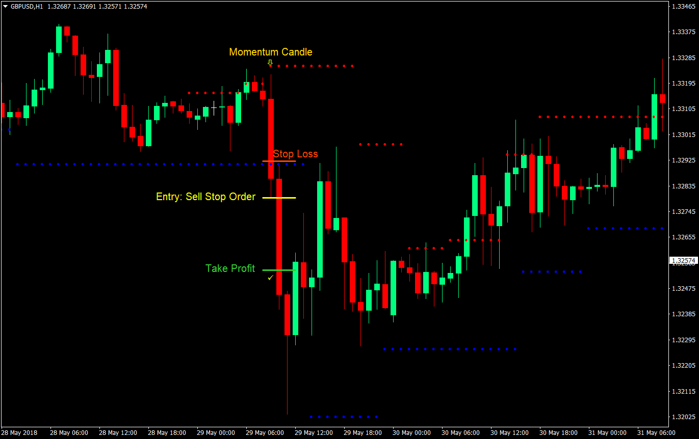 Dynamic SnR Breakout Forex Trading Strategy | Forex MT4 Indicators