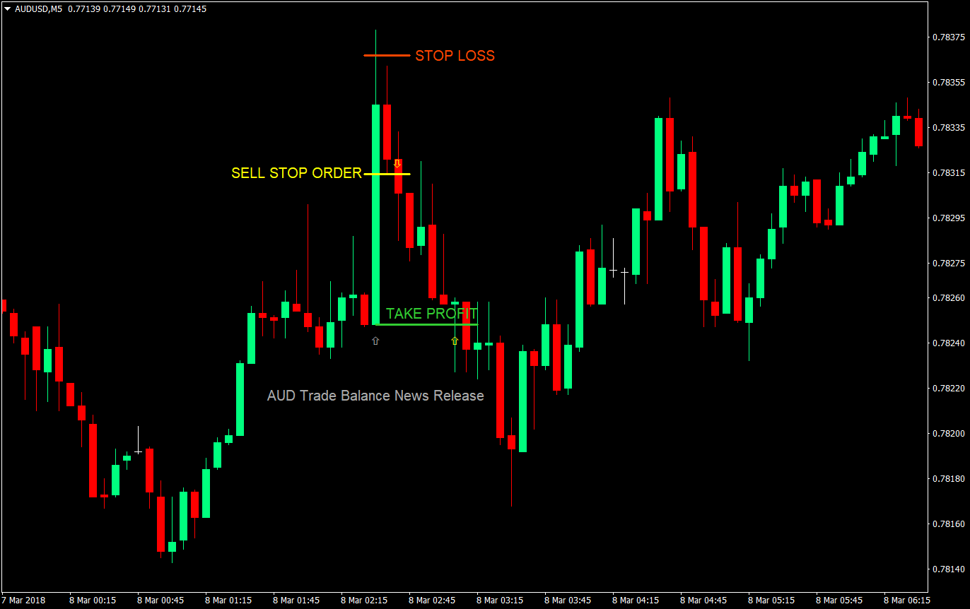 Trade the news forex 20 equity method investments