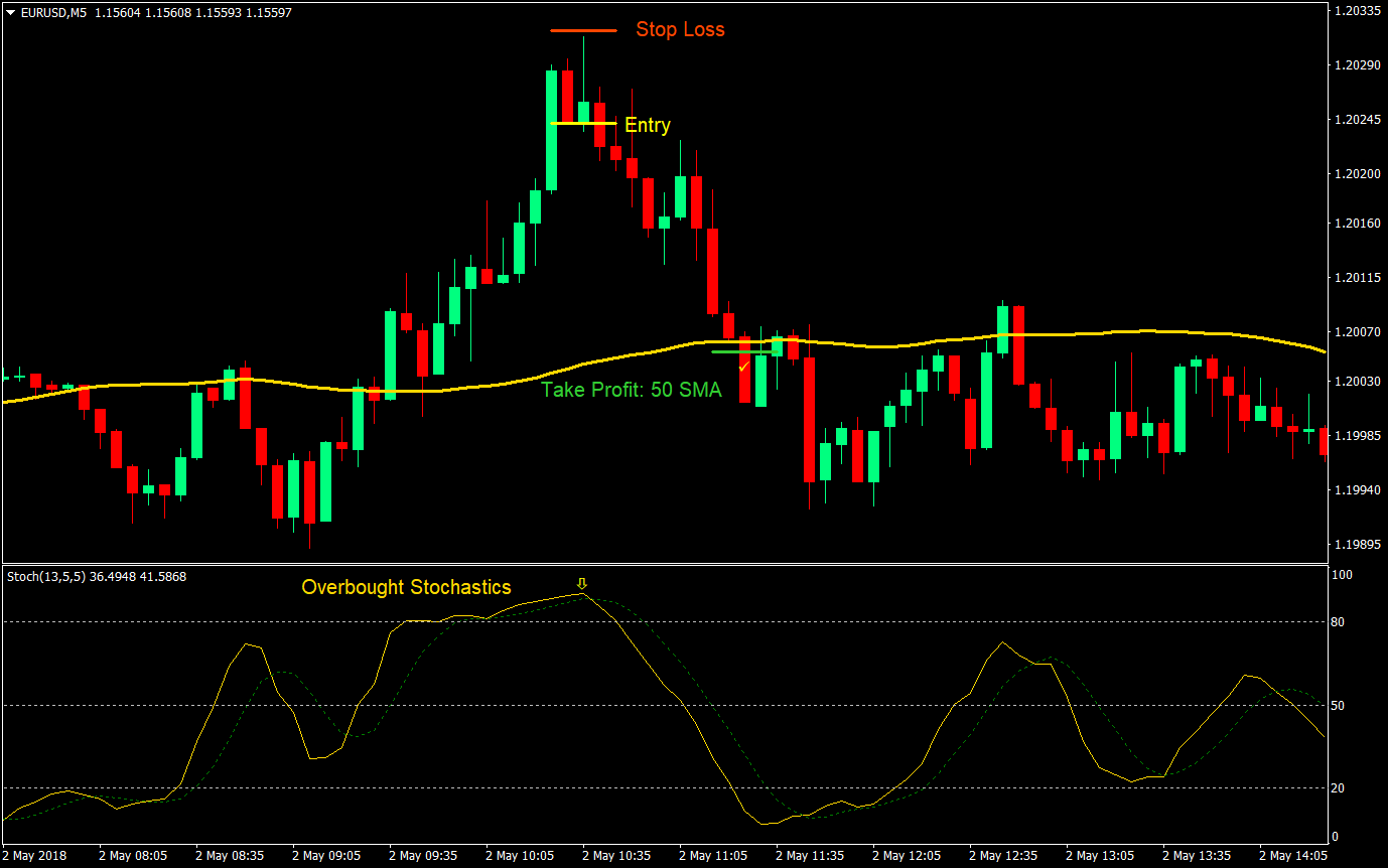 RSI Mean Reversion Forex Scalping Strategy | Forex MT4 Indicators