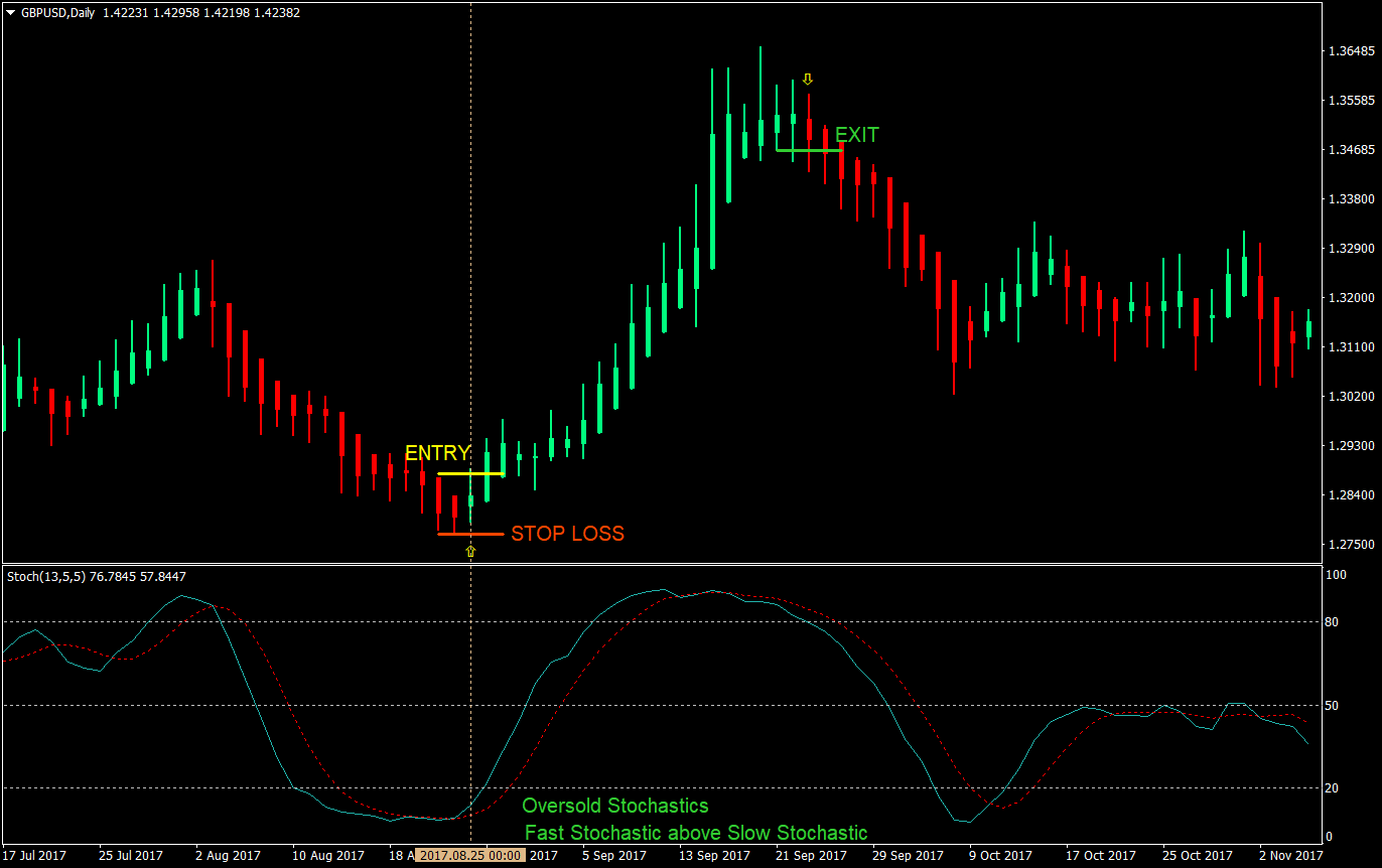 15 min Trading Method Strategy For MT4