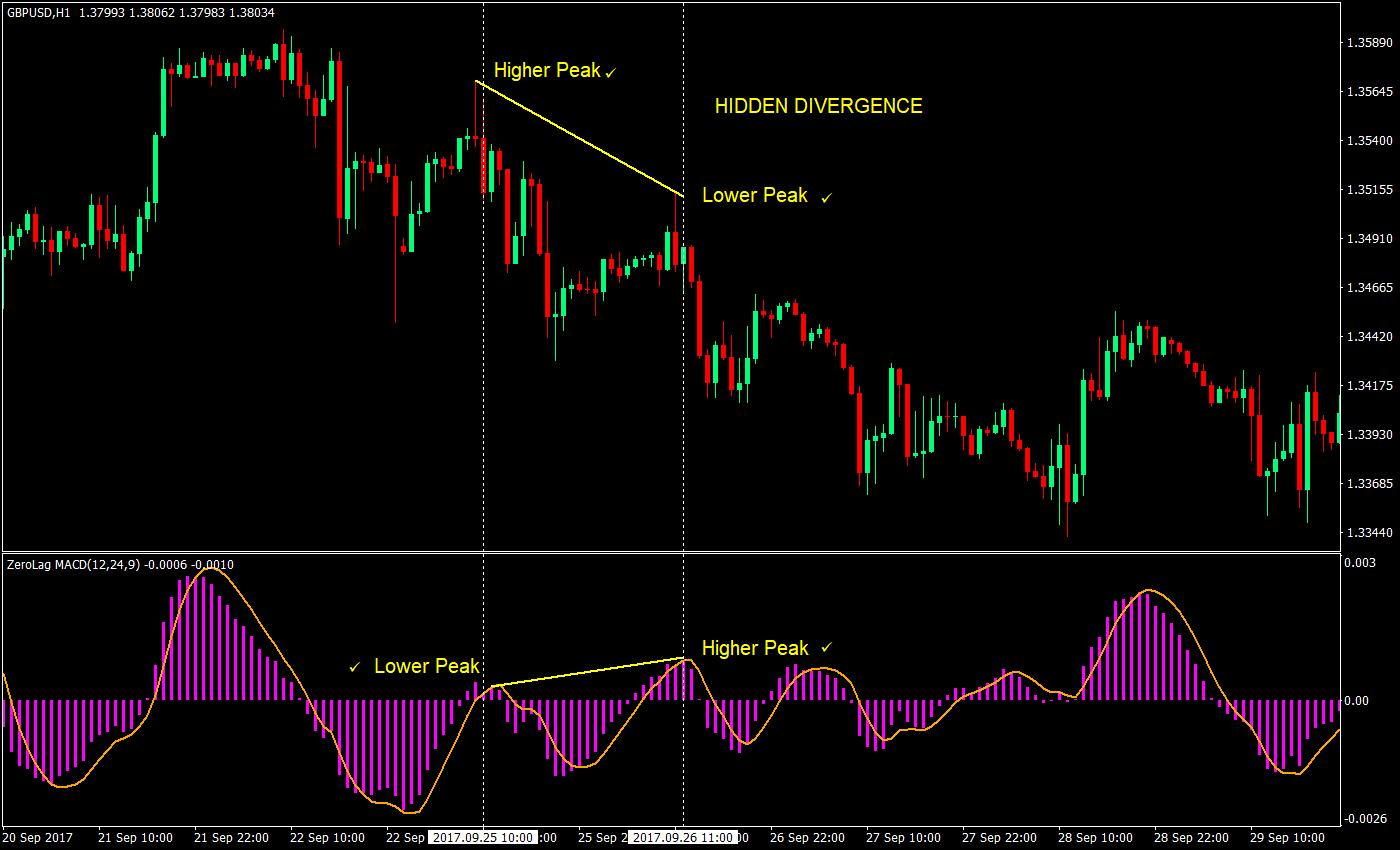 3 Indikator Terbaik untuk Melakukan Day Trading - Forex Indonesia