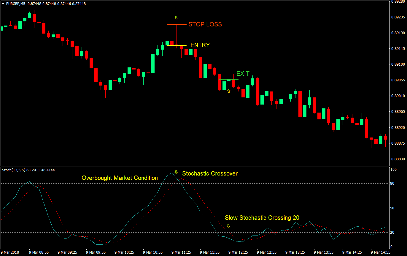 Mean Stochastic Forex Trading Strategy | Forex MT4 Indicators