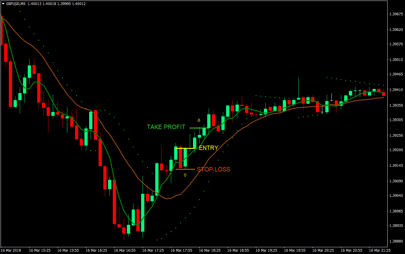 Trend Strength Forex Trading System | Forex MT4 Indicators