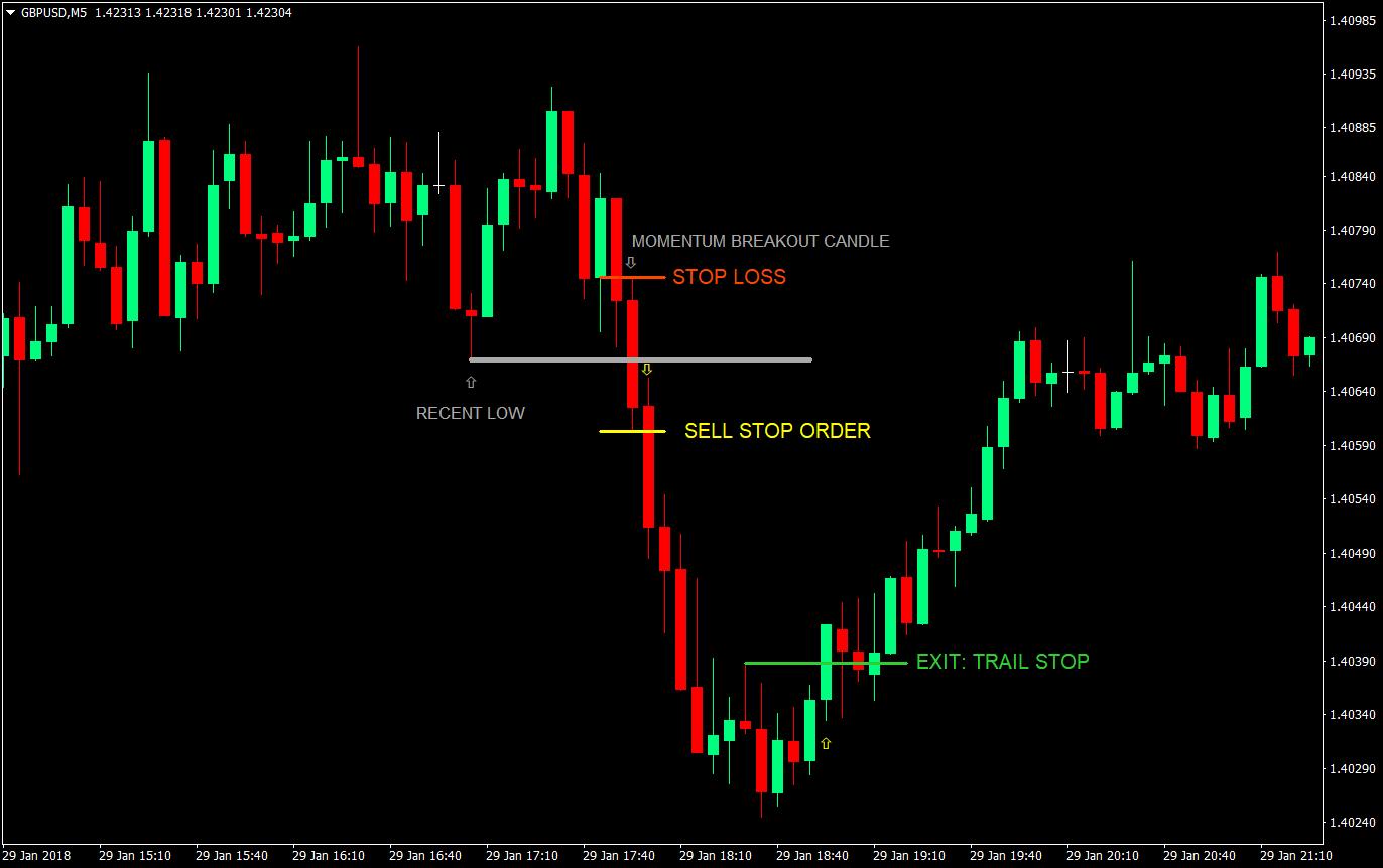 perdagangan hari sebelumnya forex tinggi rendah
