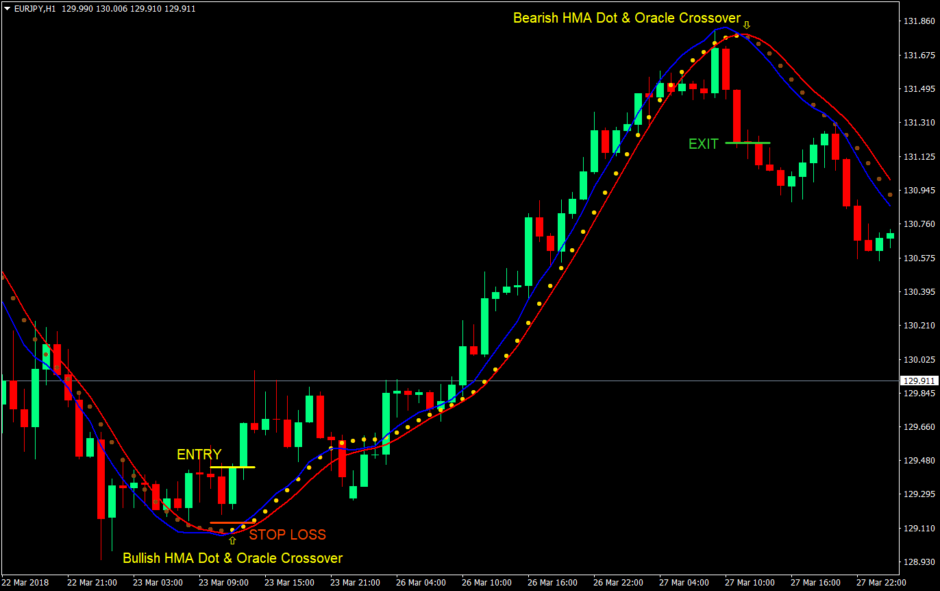 Oracle Momentum Cross Forex Trading Strategy | Forex MT4 Indicators