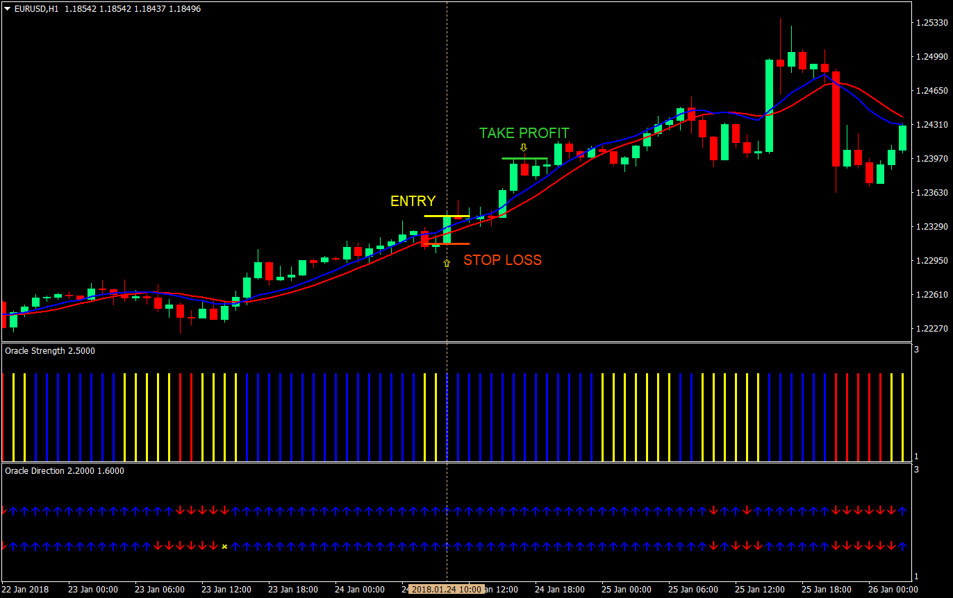 Oracle Trend Forex-systeem