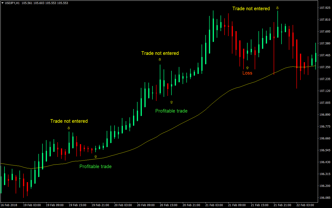 Simple Heiken-Ashi Forex Trading Strategy | Forex MT4 Indicators