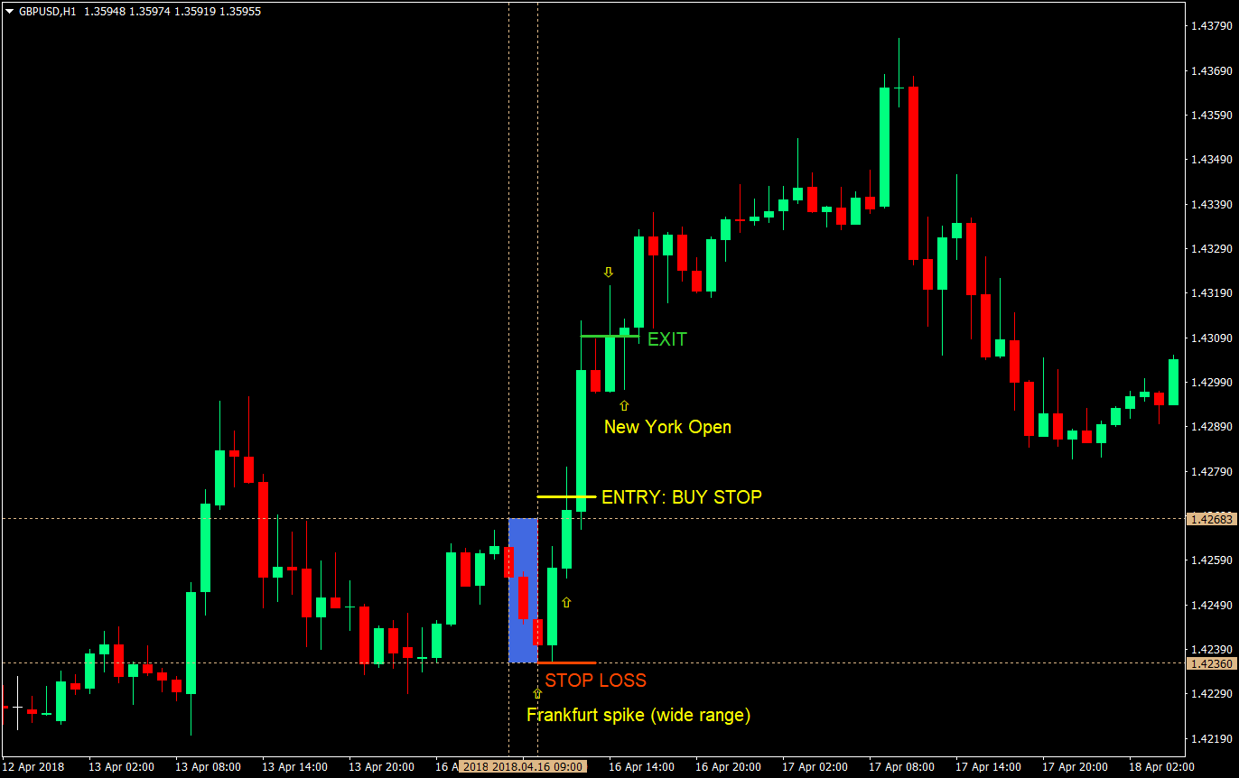 Forex gold trading indicator