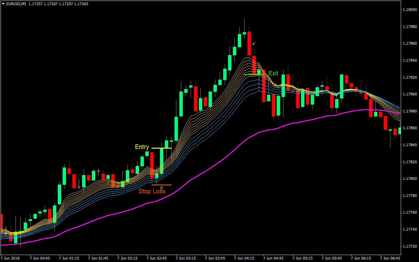 Day trading forex alert nydar investment strategies