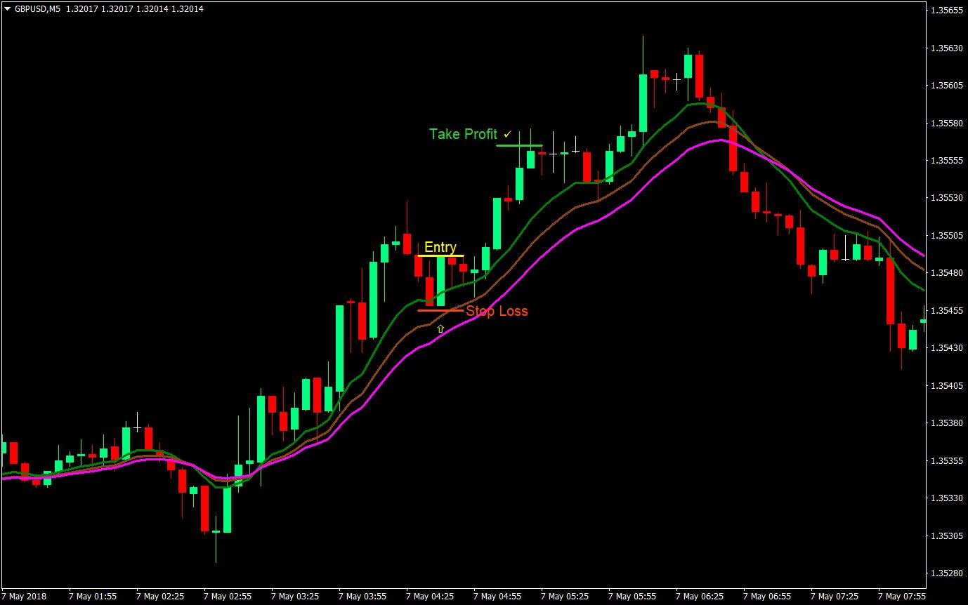 Apa Itu Gold Trading? - Artikel Emas