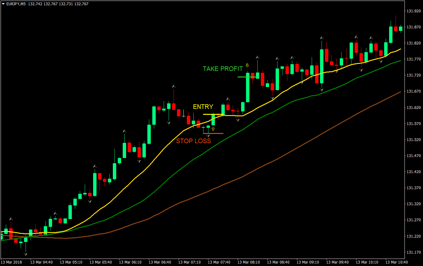 Triple Threat Day Trade Forex Trading Strategy | Forex MT4 Indicators