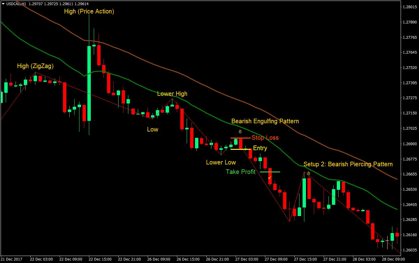 strategie de tranzacționare bazată pe indicatorul în zigzag)
