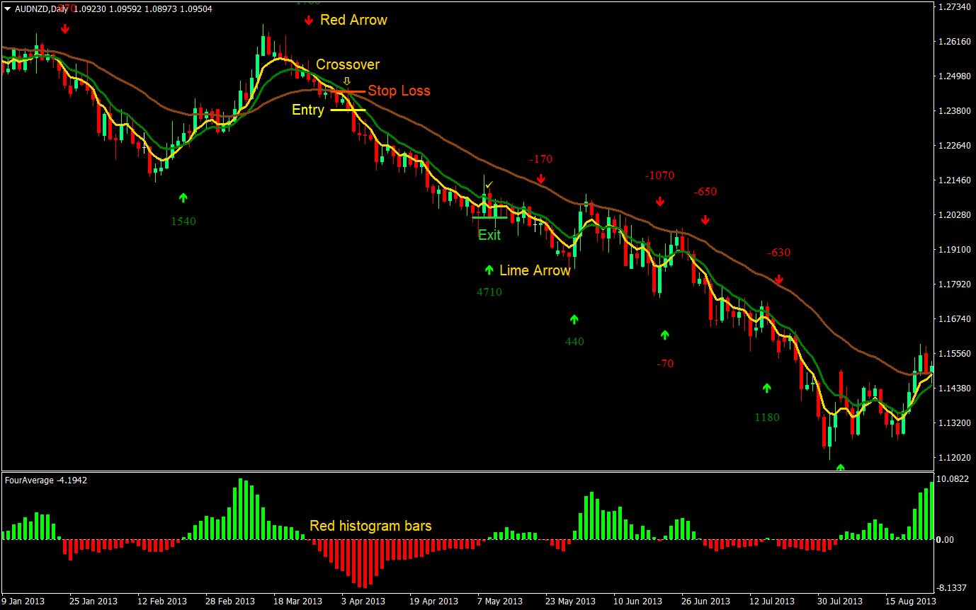 Strategia Forex Trading | clubvolvo.ro