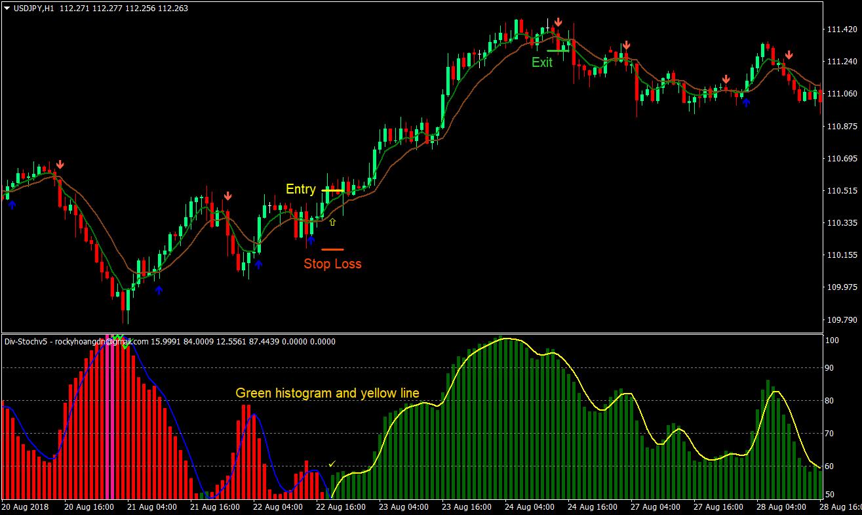 Sinyal Trading Forex Otomatis? Begini Penjelasannya