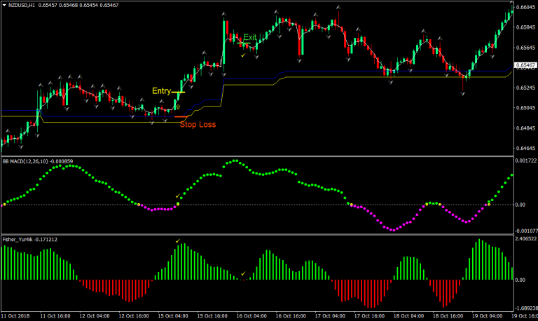 Easy MACD Forex Trading Strategy