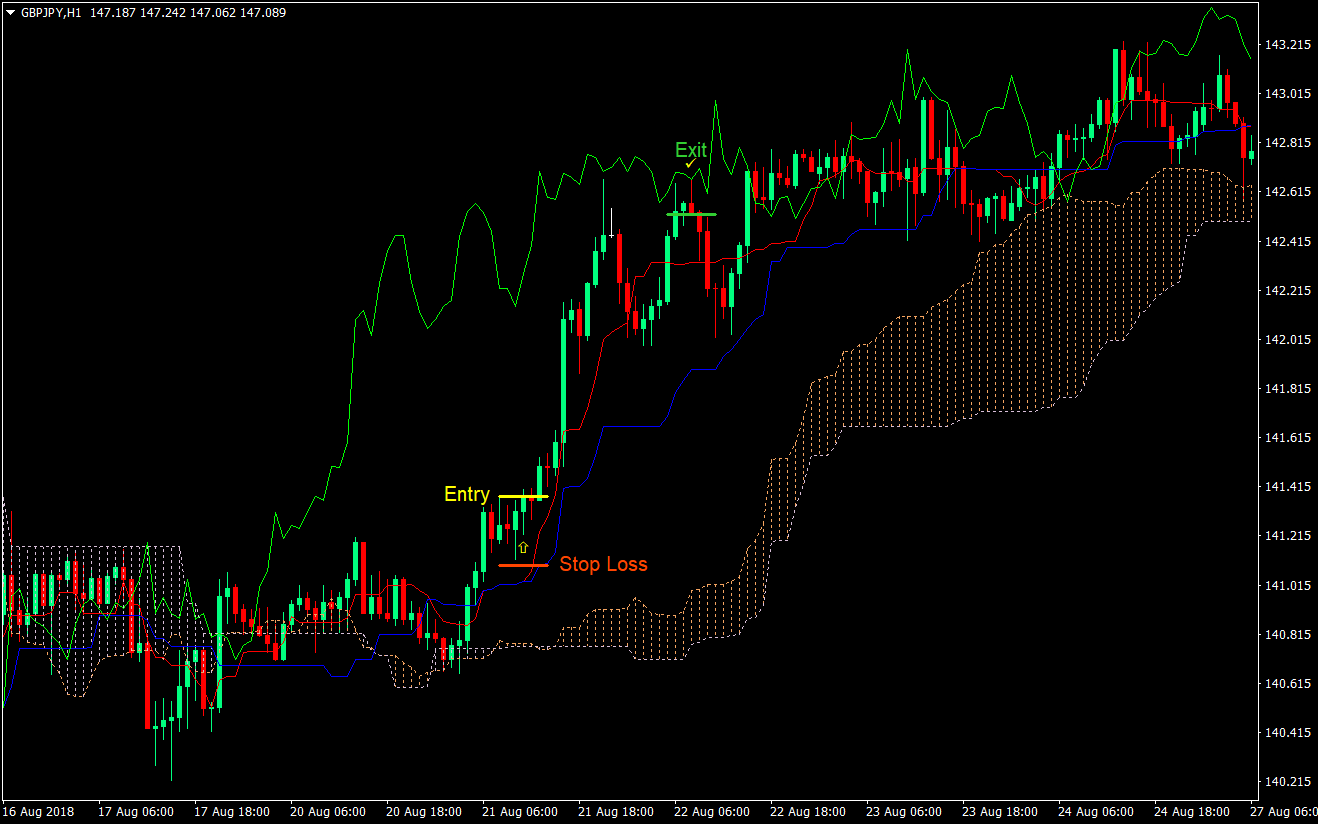 Kumo cloud trading forex roppongi oxford club investment