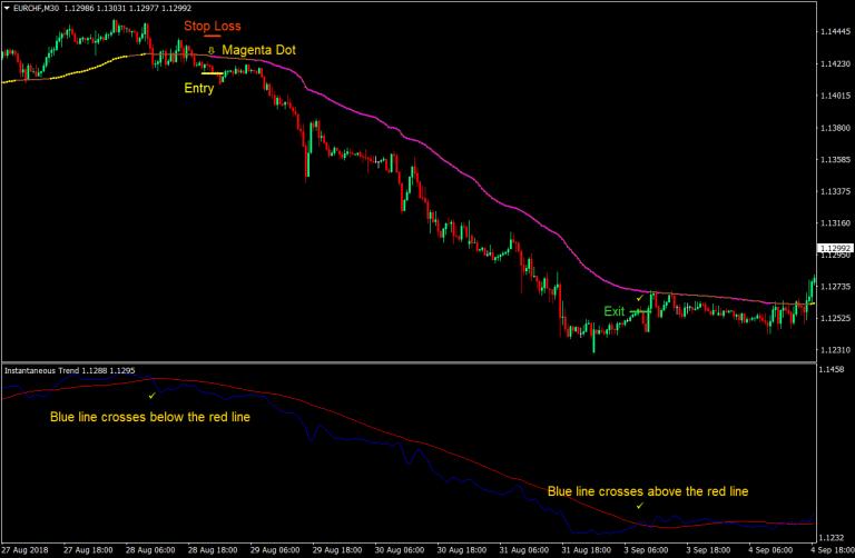 Mt4 close trade horizonalt line cross