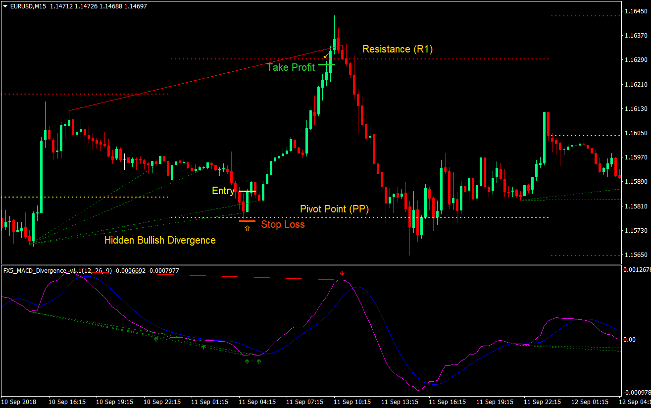 Forex patters day of the month