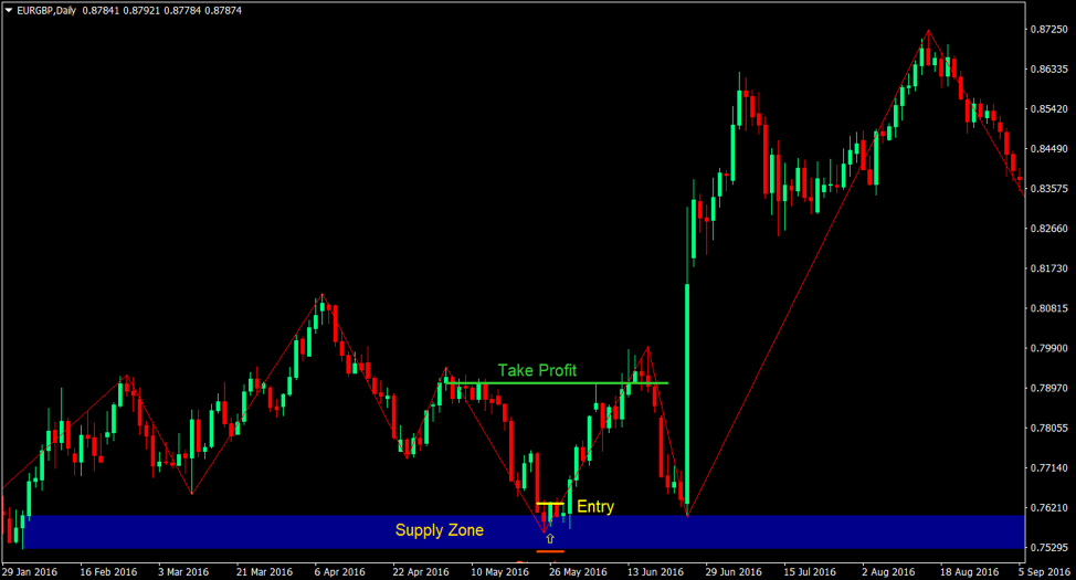 Supply and Demand Zones Forex Trading Strategy