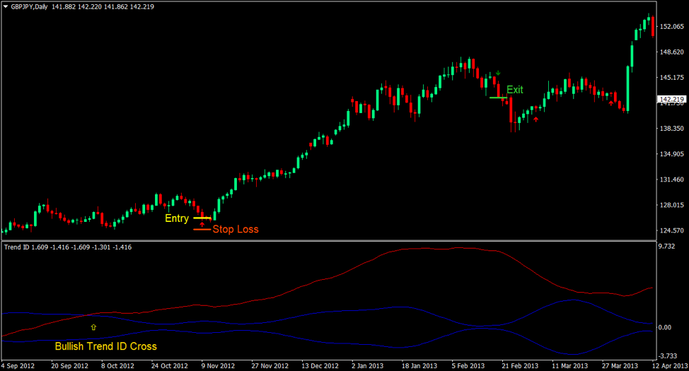 3 Moving Average Trend