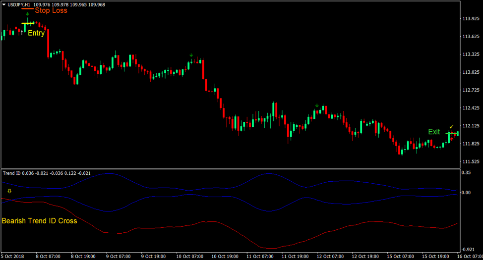 3 Moving Average Cross Indicator