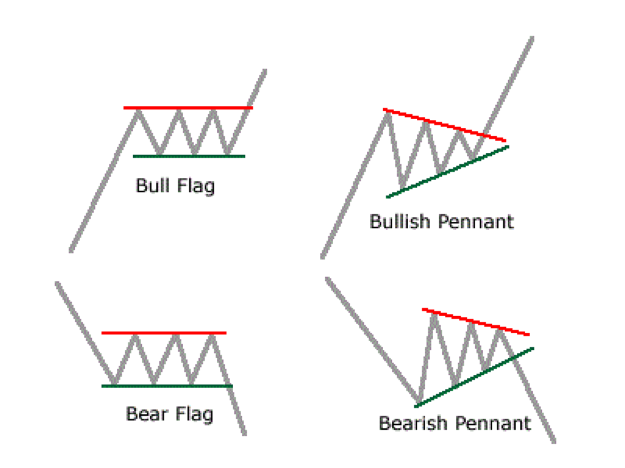 Heiken Ashi Flag Forex Trading strategije