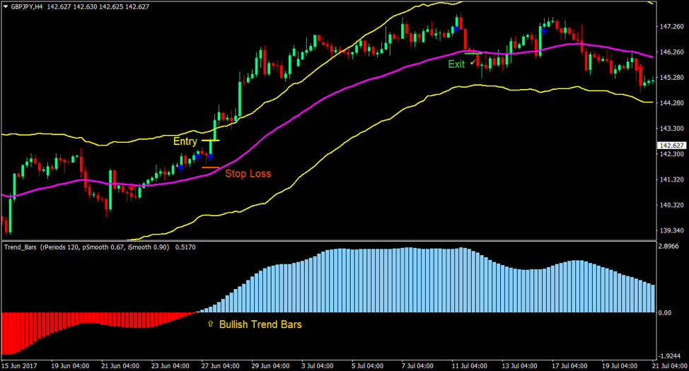 Trend band dan bar Forex Trading Strategy