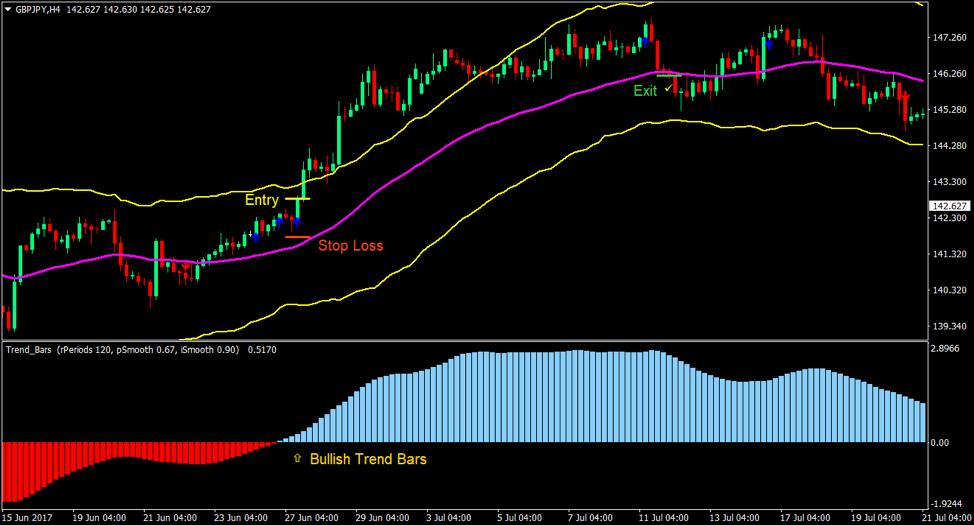 Zespoły i bary Trend Forex Trading Strategy