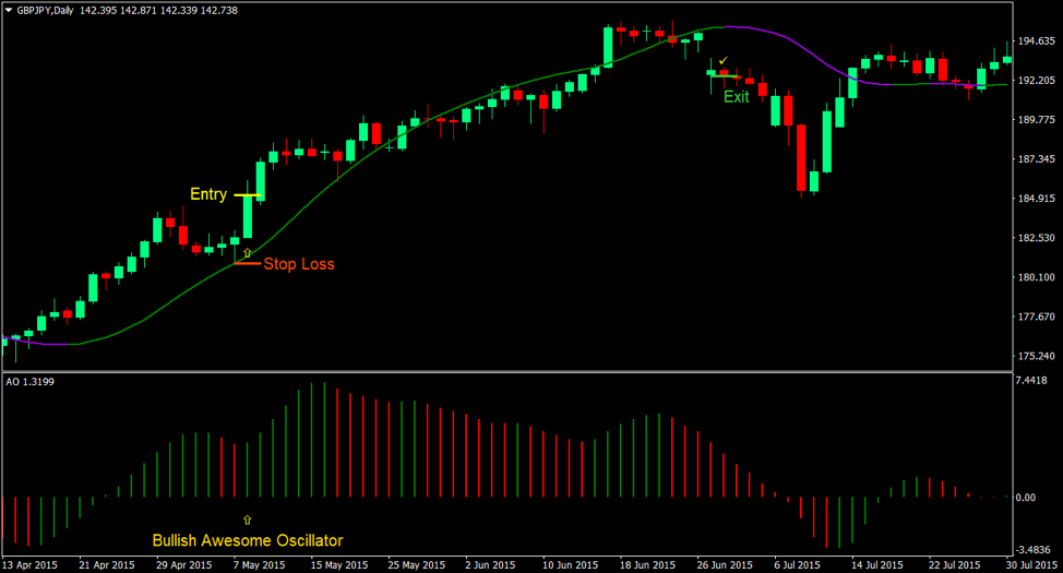 Awesome Oscillator Retrace Forex Trading Strategy