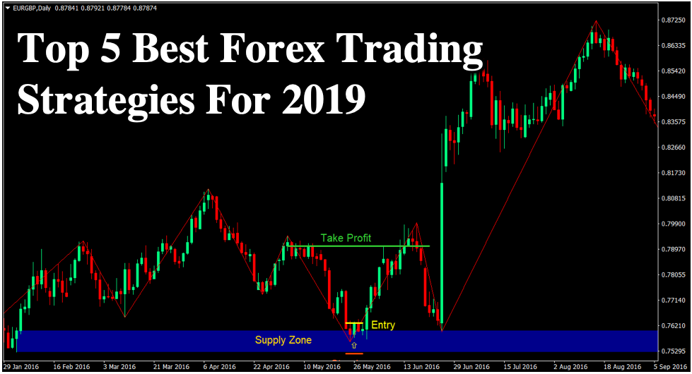 Top 5 Best Forex Trading Strategies For 2019 | Forex MT4