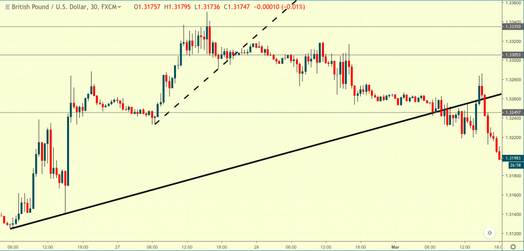 The Double Trend Line Trading Strategy | Forex MT4 Indicators