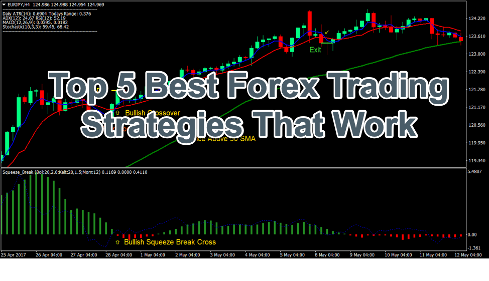 5 Forex Trading Strategies That Work