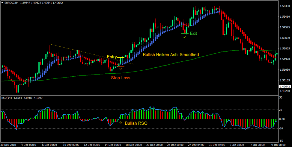 Relative Strength Strategi Trend Forex Trading
