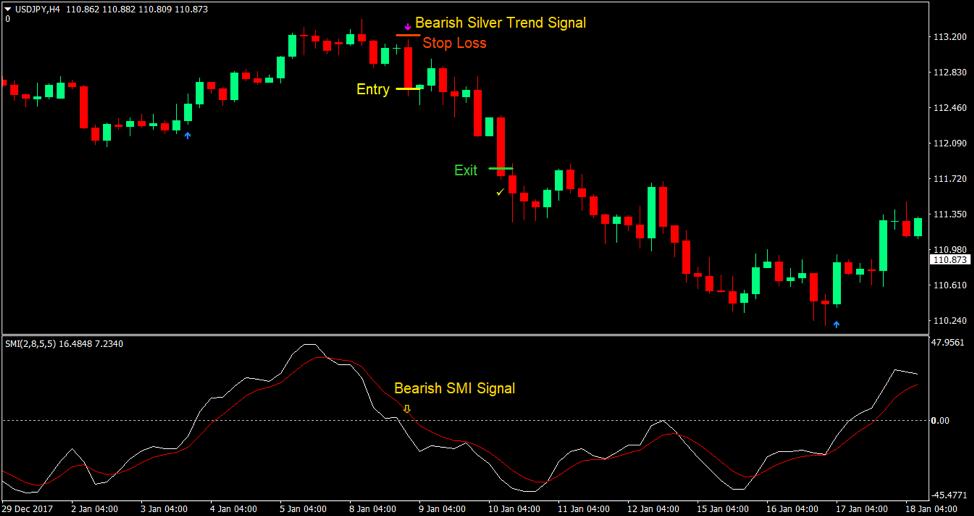 Silver Trend indikator