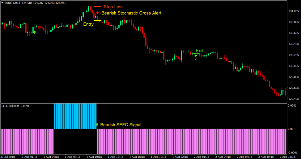 Indicateur SEFC084 Bulls Bears
