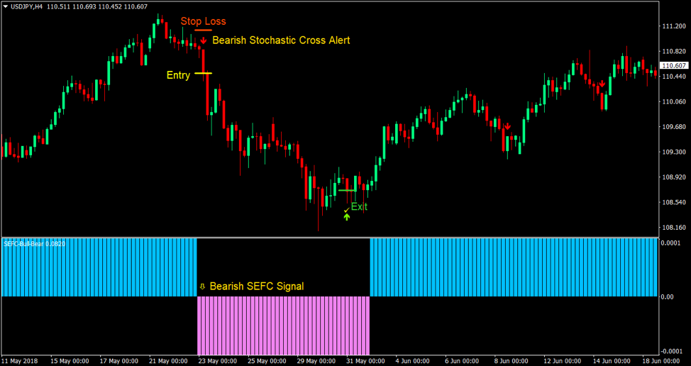 trend reversals with momentum