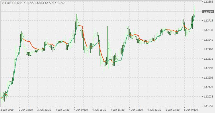 # 3 einfache Trading Strategien mit hoher Trefferquote
