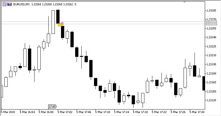 Gap indicator | Forex MT4 Indicators