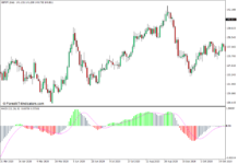 MACD Colored Histogram Indicator for MT4