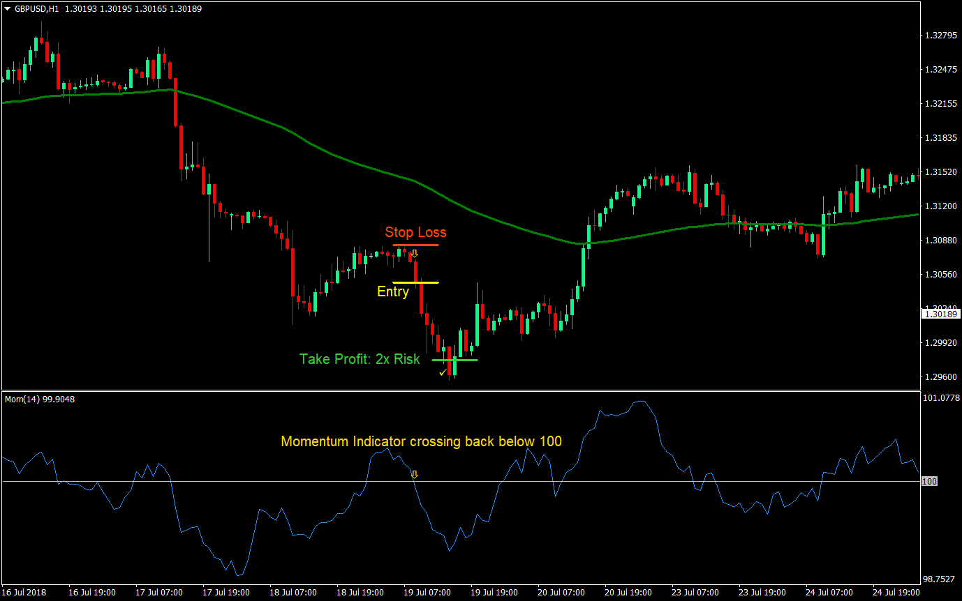 Ebook Trading Forex