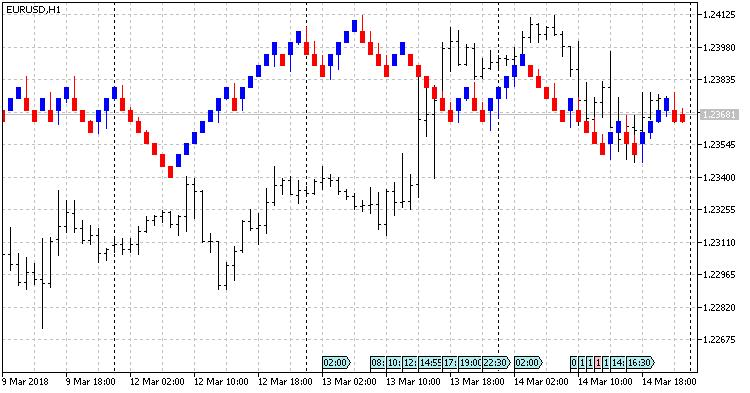 Renko 2 0 Mt5 Indicator Forex Mt4 Indicators