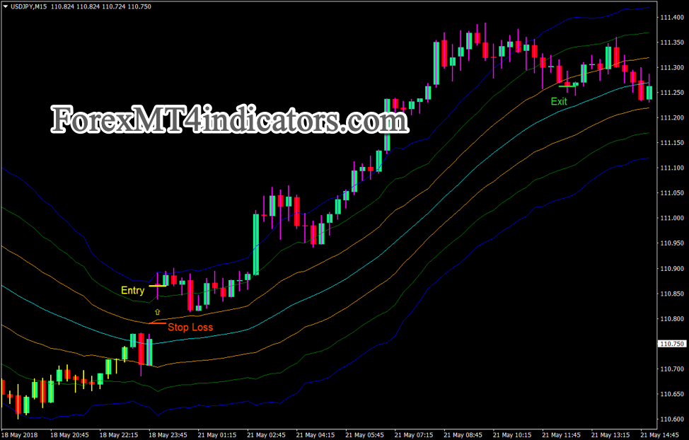 ATR Momentum Breakout Strategy Trading Forex
