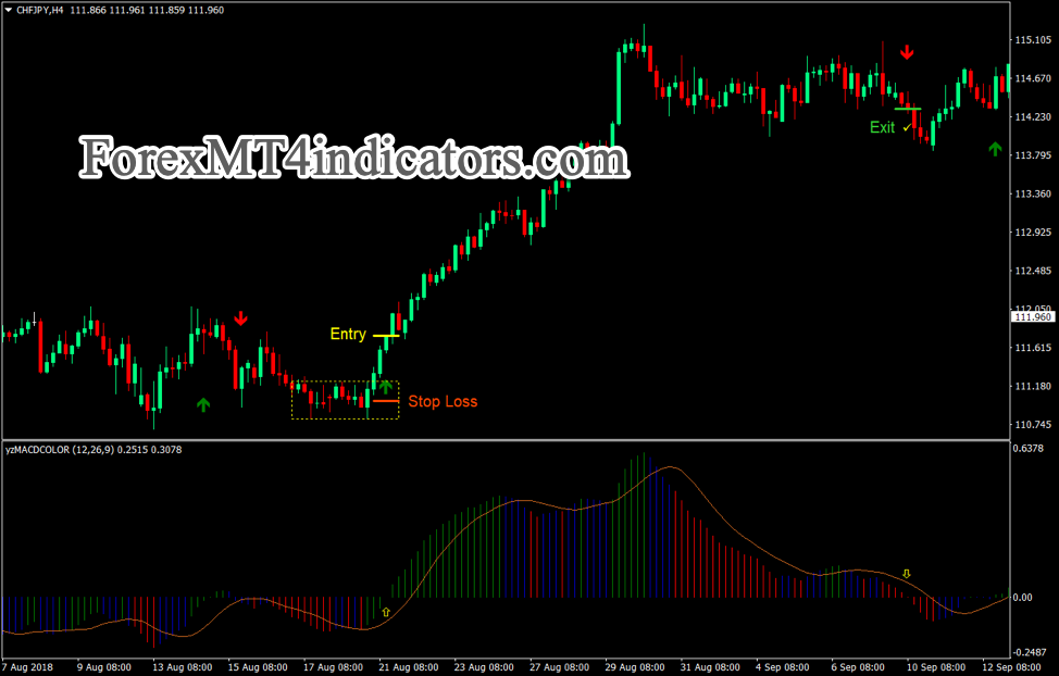 EMA MACD congestione Breakout Strategia Forex Trading