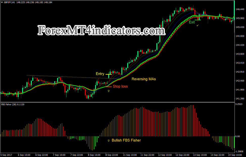Fisher Gator inversione Breakout Strategia Forex Trading