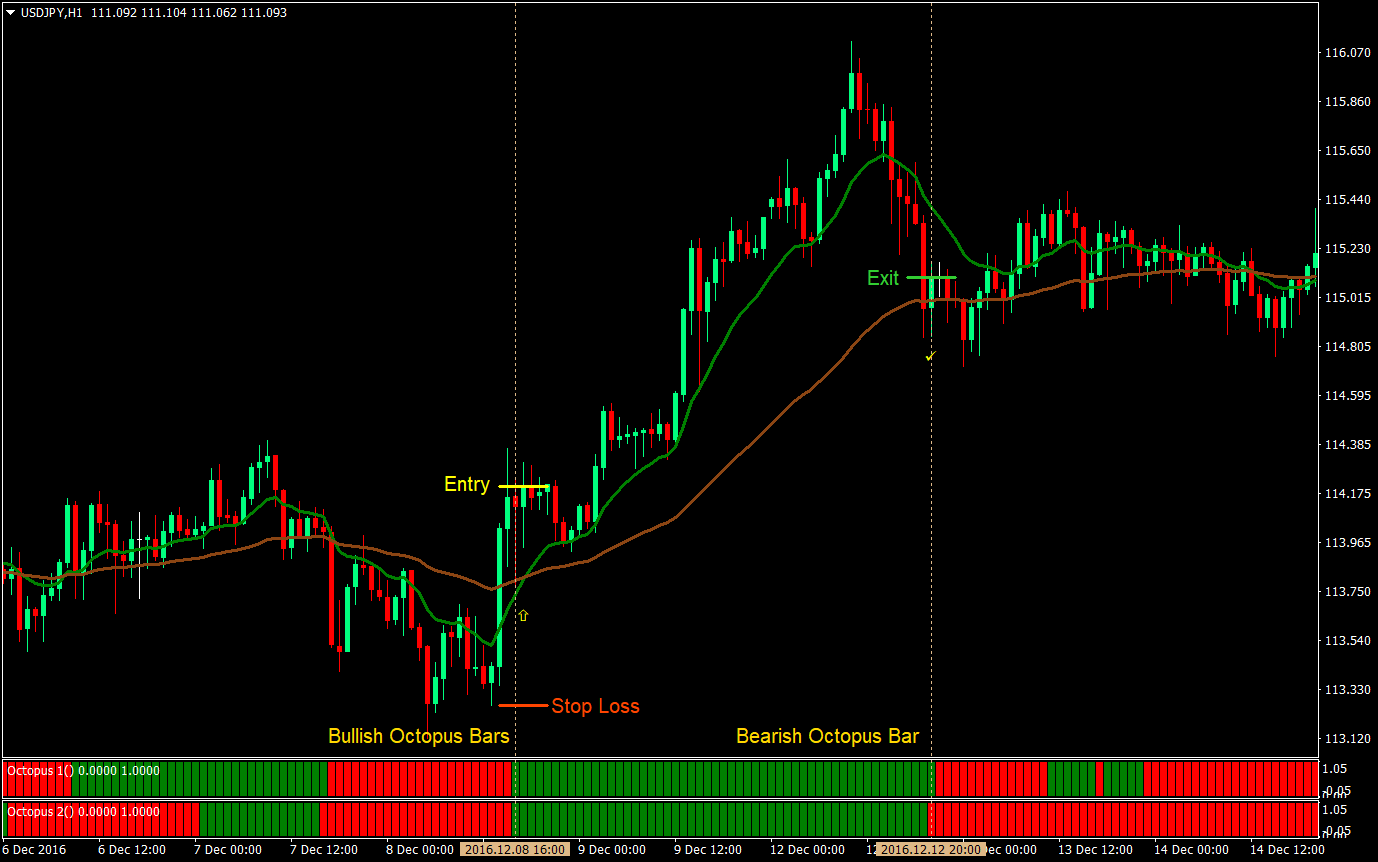 Forex MT4 Indicators | Forex Indicators Download | Forex Strategies